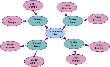 Concept explanation essay topics